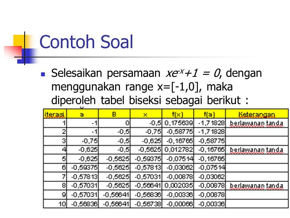 Contoh Soal Selesaikan persamaan xe-x+1 = 0, dengan menggunakan range x=[-1,0], maka diperoleh tabel biseksi sebagai berikut :
